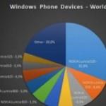 Самый популярный WP-смартфон 2013